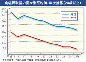 食塩の摂取量は徐々に下がってはいるが、日本人としてはまだ高め