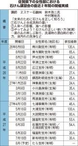佐賀県下の女性部における石けん講習会の直近2年間の開催実績