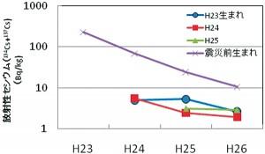 (図3)ヒラメの年齢別放射性セシウム濃度の平均値