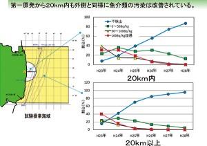 (図4)第一原発からの距離による比較