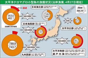 太平洋クロマグロ小型魚の漁獲状況(沿岸漁業、4月27日現在)