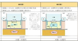 豊洲市場における対応策・地下ピットにおけるガス侵入防止対策