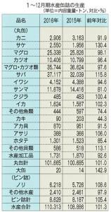 1~12月期水産缶詰の生産