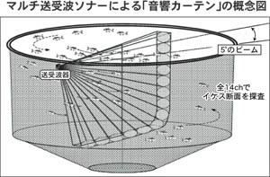 マルチ送受波ソナーによる「音響カーテン」の概念図