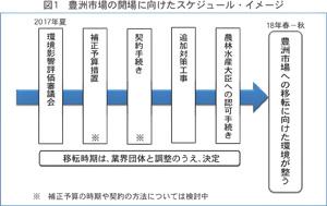 豊洲市場の開場に向けたスケジュール・イメージ