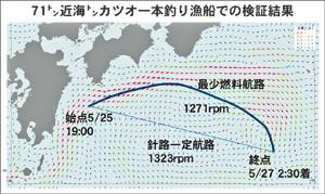 71トン近海カツオ一本釣り漁船でのウェザールーティングの検証結果