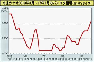 冷凍カツオ2013年3月~17年7月のバンコク相場(約1.8㌔サイズ)