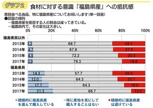 グラフ2 食材に対する「福島県産」への抵抗感(図をクリックすると大きくなります)