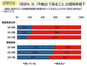 グラフ3「ほぼN.D.(不検出)であること」の認知率低下(図をクリックすると大きくなります)