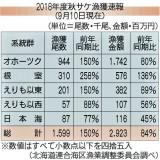 「2018年度秋サケ漁獲速報(9月10日現在)」